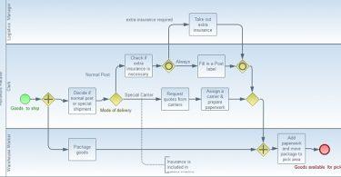 مدلسازی فرآیندها به کمک زبان BPMN2