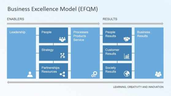 مدل تعالی سازمانی EFQM ویرایش 2013