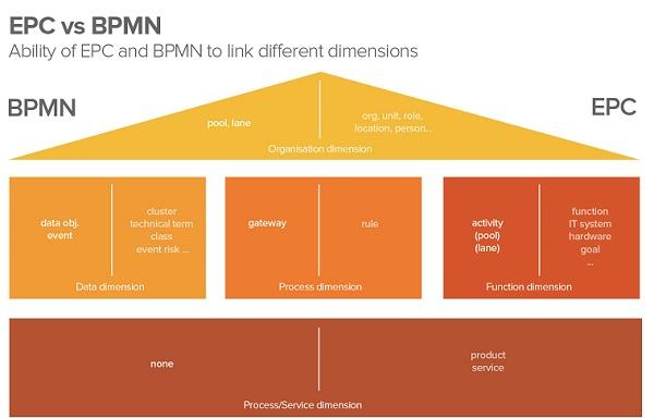 استانداردهای EPC و BPMN2