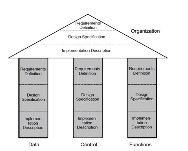 چارچوب ARIS