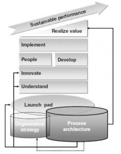 فاز استراتژی سازمان