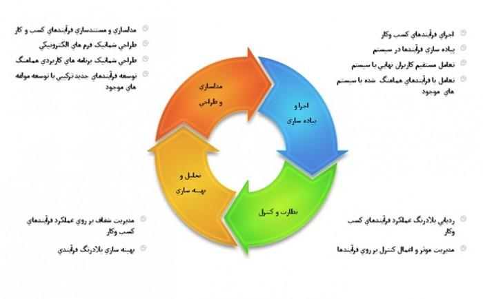 مراحل مدیریت فرآیندهای کسب و کار