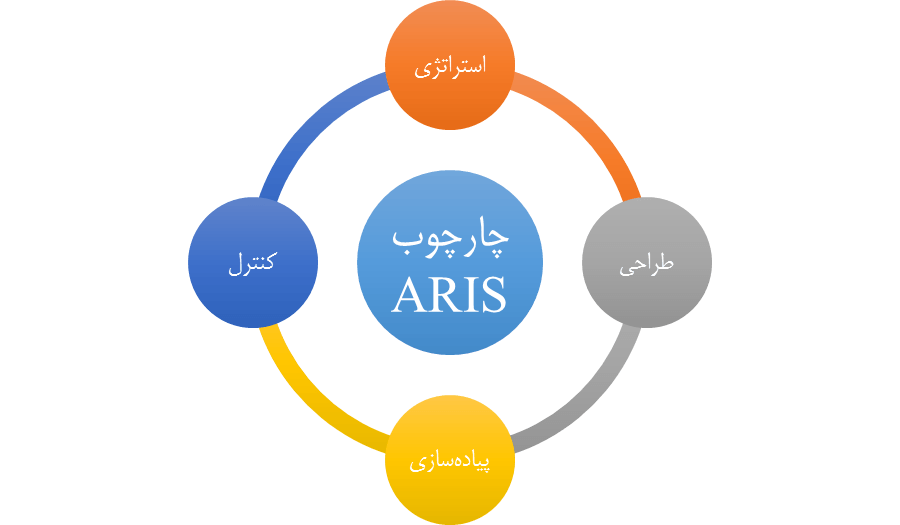 چارچوب ARIS درBPM