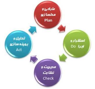 مزایای استفاده از یک سیستم BPMS