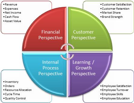 کارت امتیازی متوازن در ارزیابی عملکرد