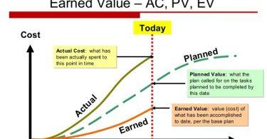 ACWP و Actual Cost در نرم افزار MSP