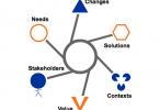 تحلیل کسب و کار و گواهینامه PBA