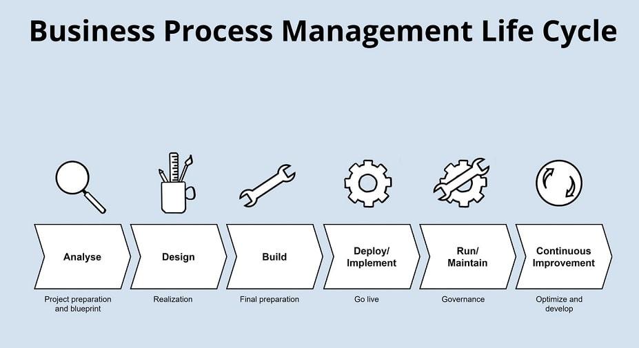 متخصص مدیریت فرایندهای کسب و کار (BPM)