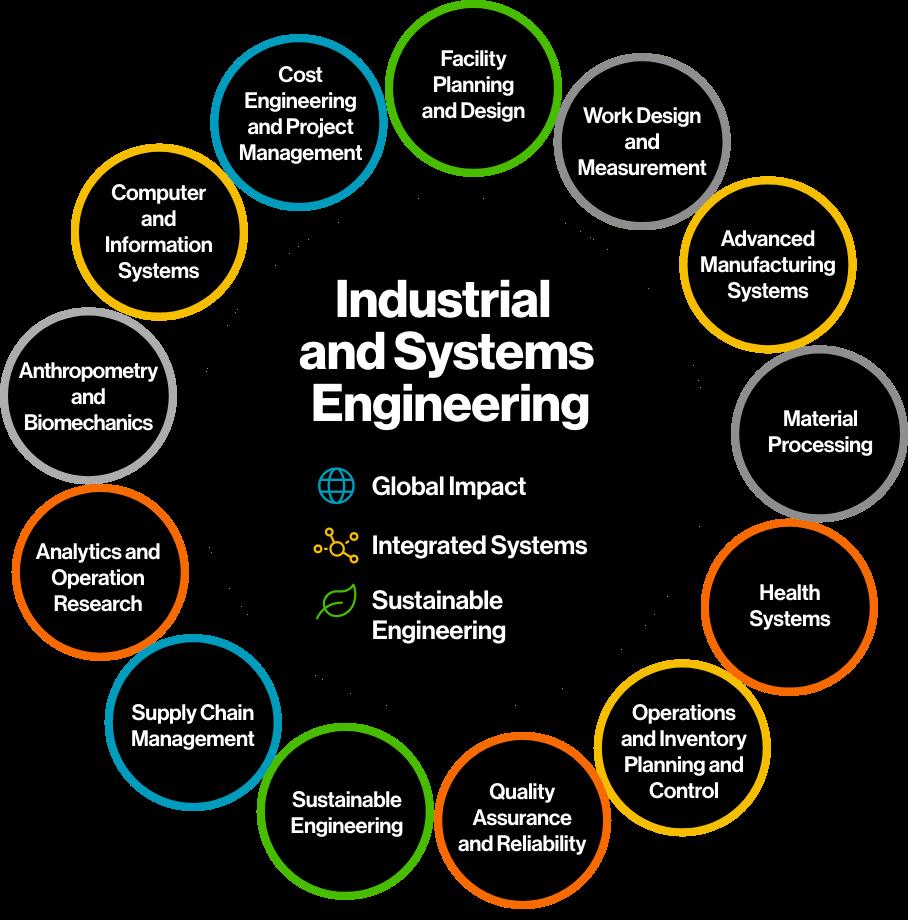 مهندس صنایع حرفه ای