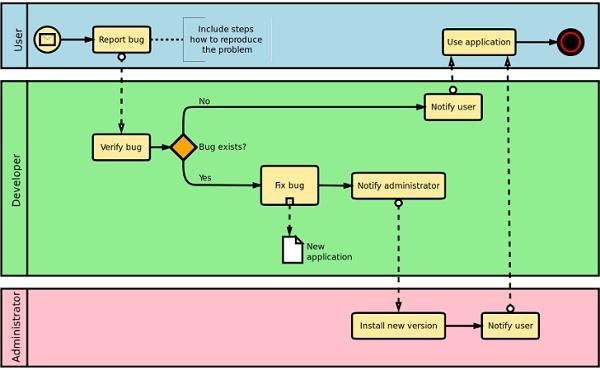 زبان مدلسازی BPMN