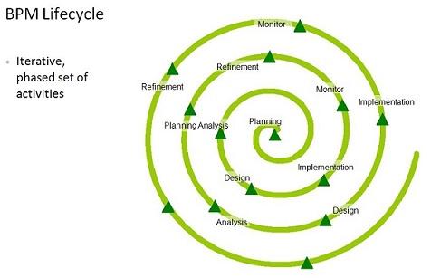 مدیریت فرایند کسب و کار یا BPM