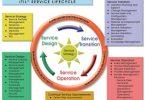 کاربردها و استقرار ITIL