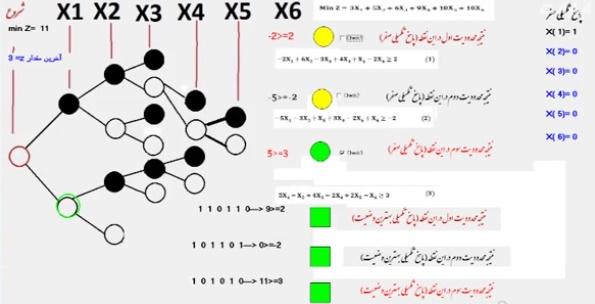 الگوریتم بالاس / برنامه ریزی صفر و یک