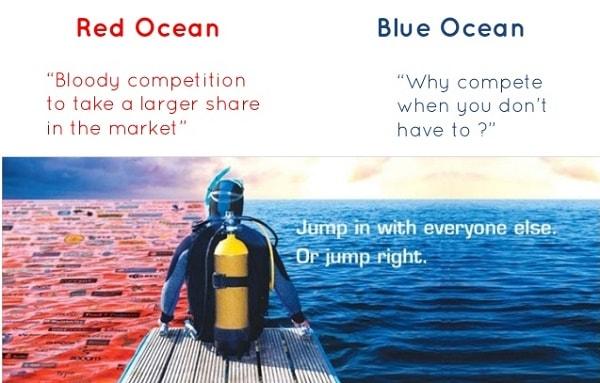 استراتژی اقیانوس آبی