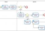 نمادهای زبان مدلسازی BPMN