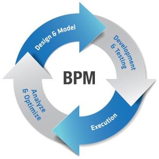 مدیریت فرآیندهای کسب وکار / BPM