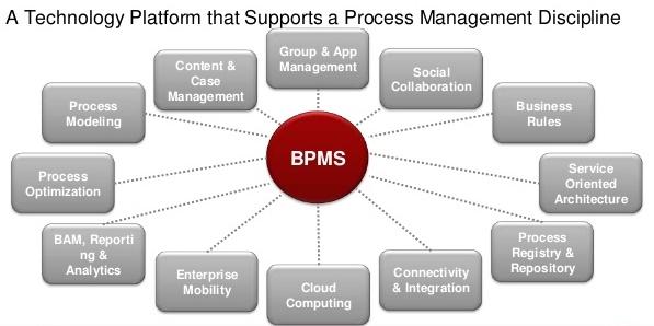 سیستم BPMS